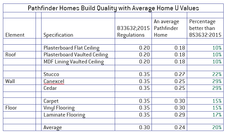 Pathfinder Homes U Values